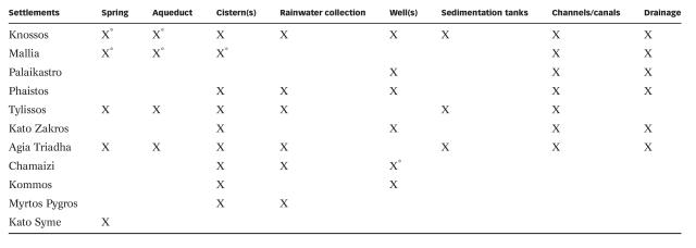 Water Technologies of Minoans